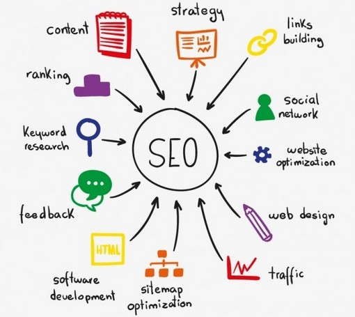 ON PAGE LOCAL SEO SERVICES WEBSITES CONTENT GOOGLE GSC