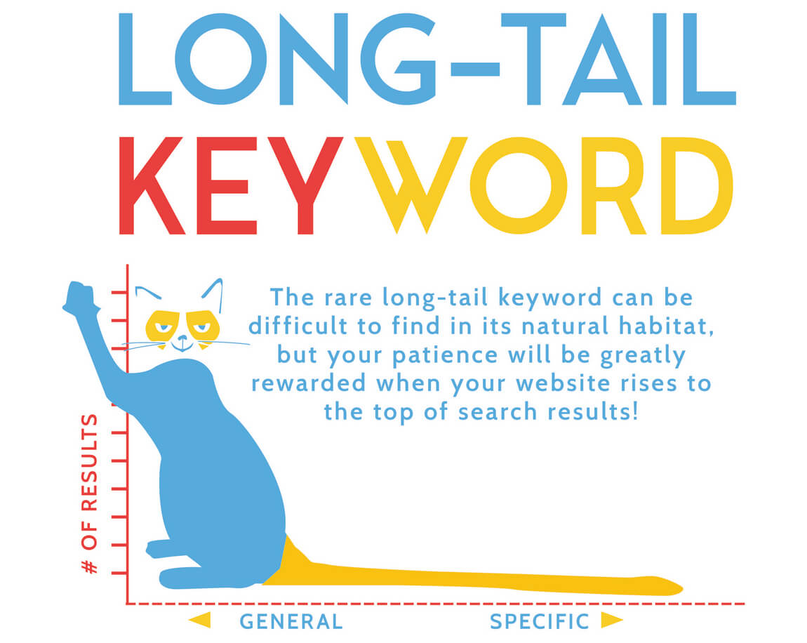 Infuse Long-tail Keywords Content Marketing SEO