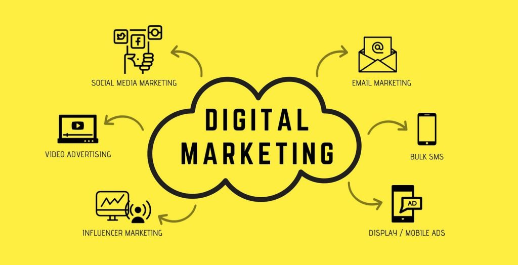 Ideas To Increase Business Sale Digital Marketing SEO 2020