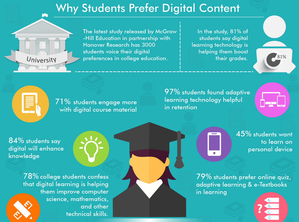 Top 7 Digital Transformation Trends in Education Services | MONTREAL SEO WEB AGENCY