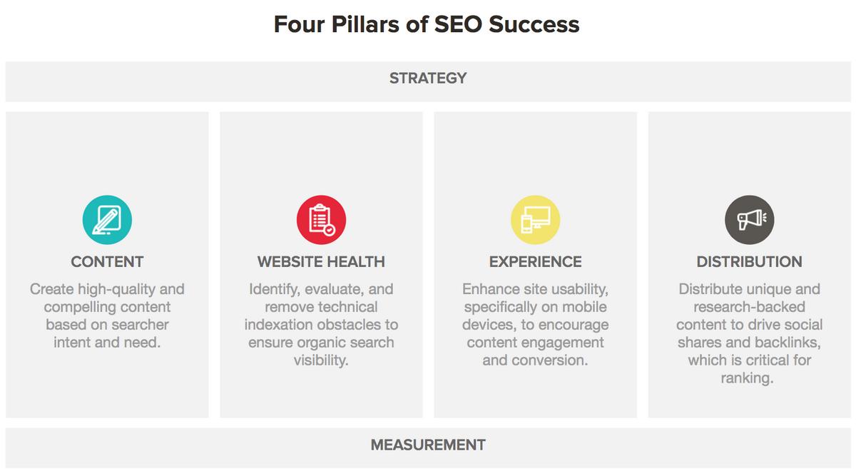 Is Content Marketing SEO? | SEO WEB AGENCY