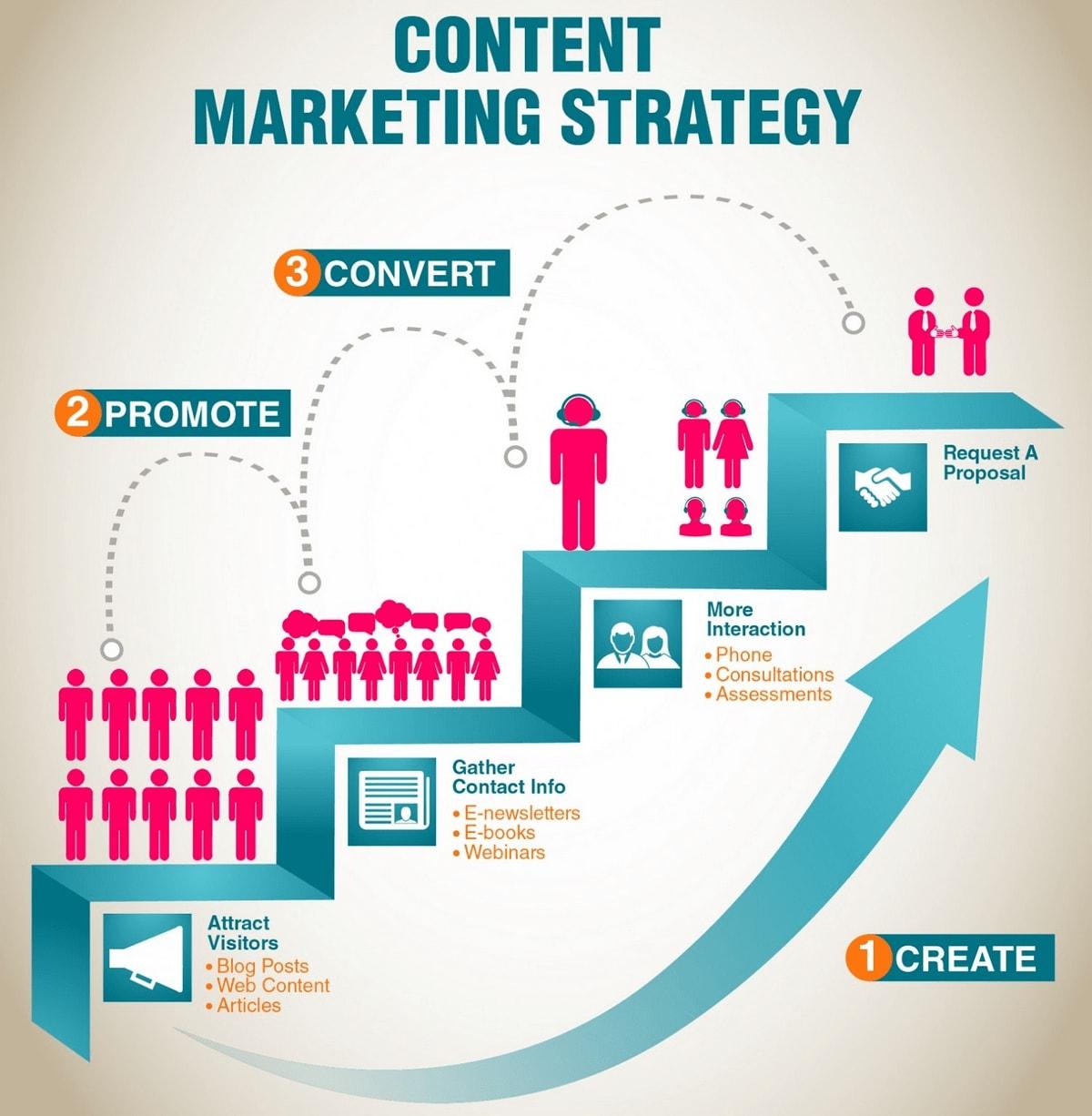 content marketing definition seo neil patel