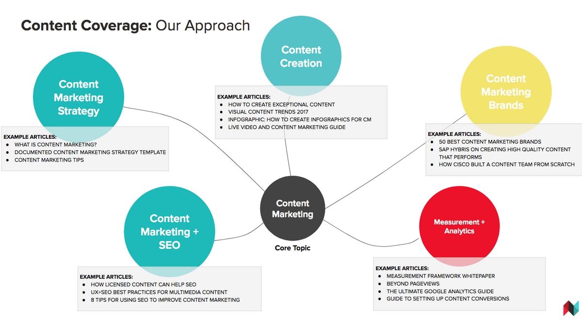 content marketing definition seo
