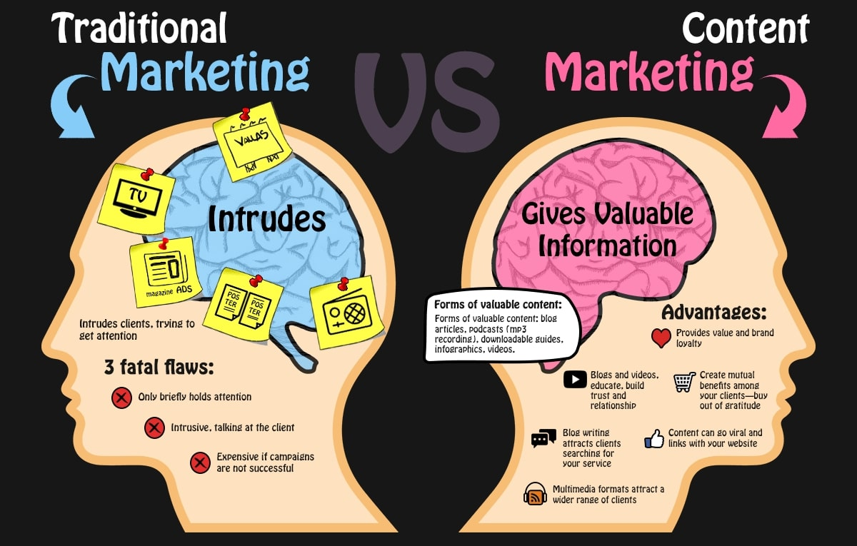 content marketing definition vs seo