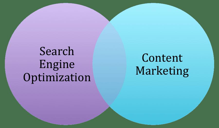 search engine optimization content marketing
