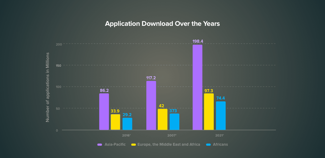 How to boost your mobile apps globally by Localization