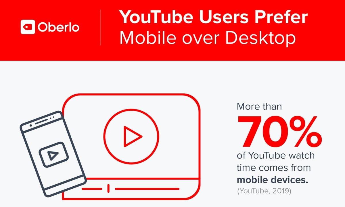 best youtube marketing strategy 2020