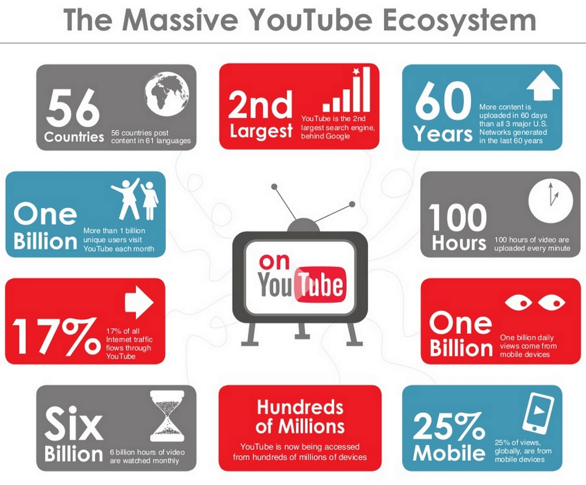 top 10 youtube marketing strategy 2020