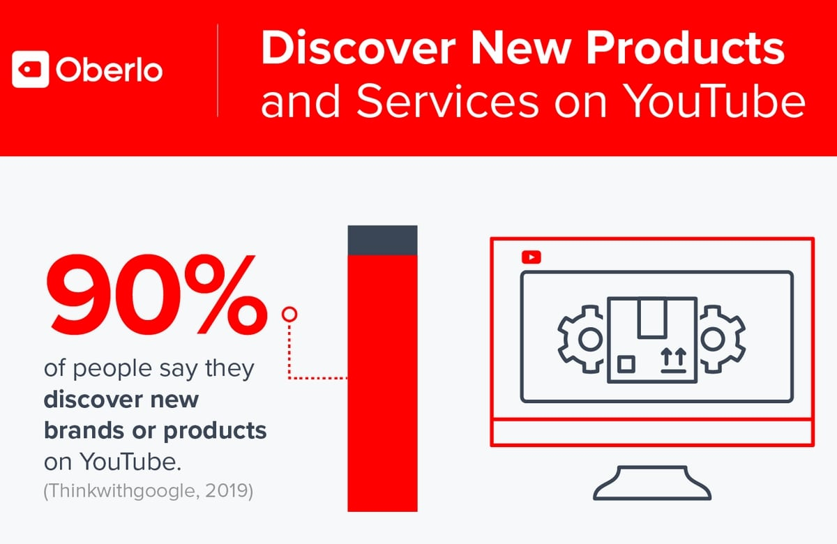 top youtube marketing strategy 2020