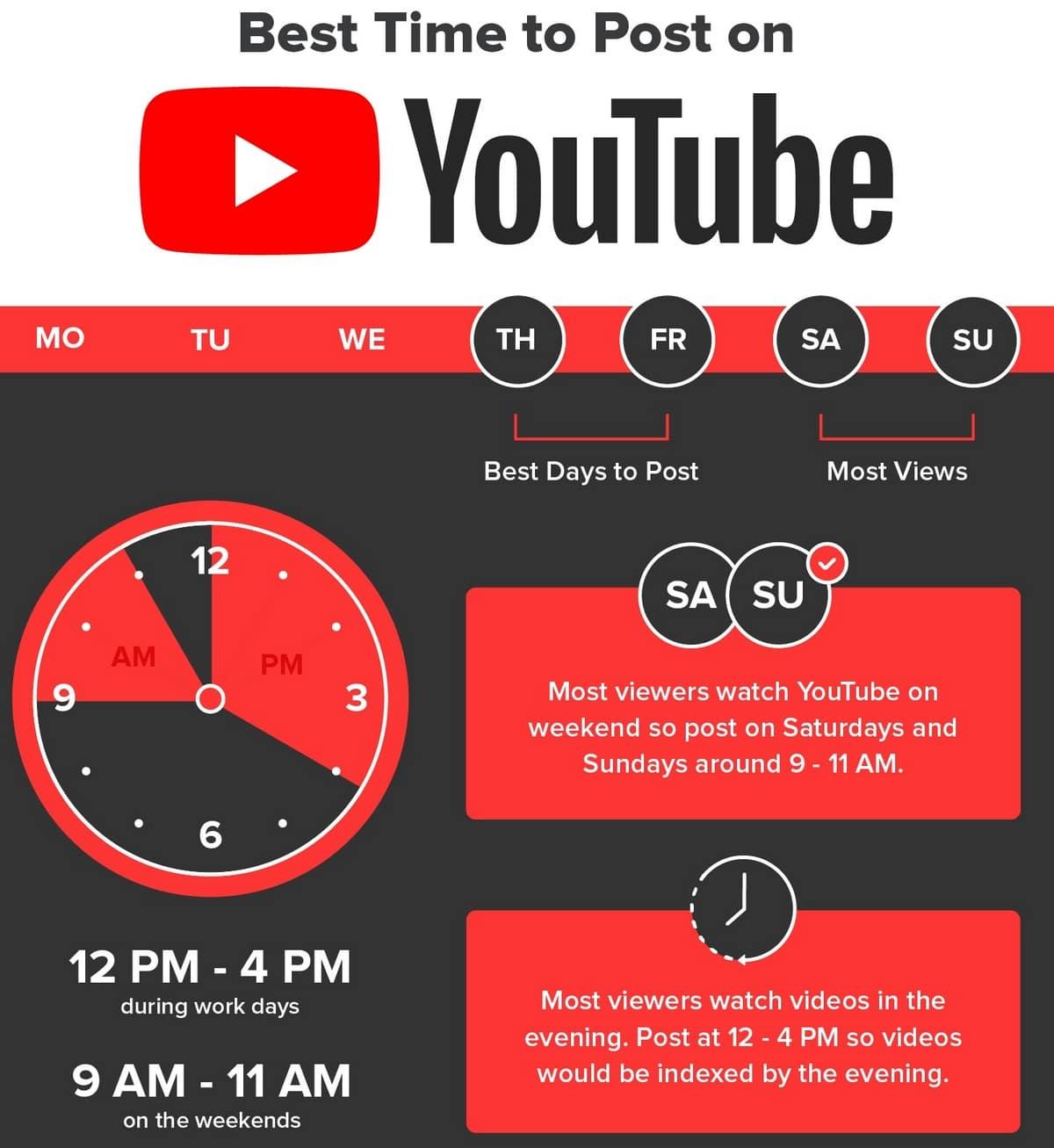youtube marketing strategy 2020